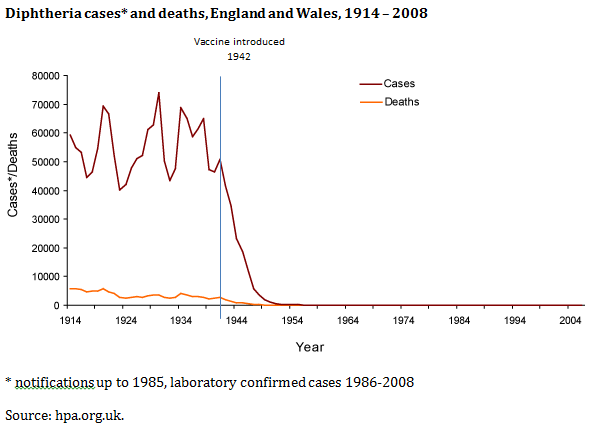 graph showing dramatic reduction in the number of UK cases and deaths caused by diphtheria since the introduction of the vaccine in 1942
