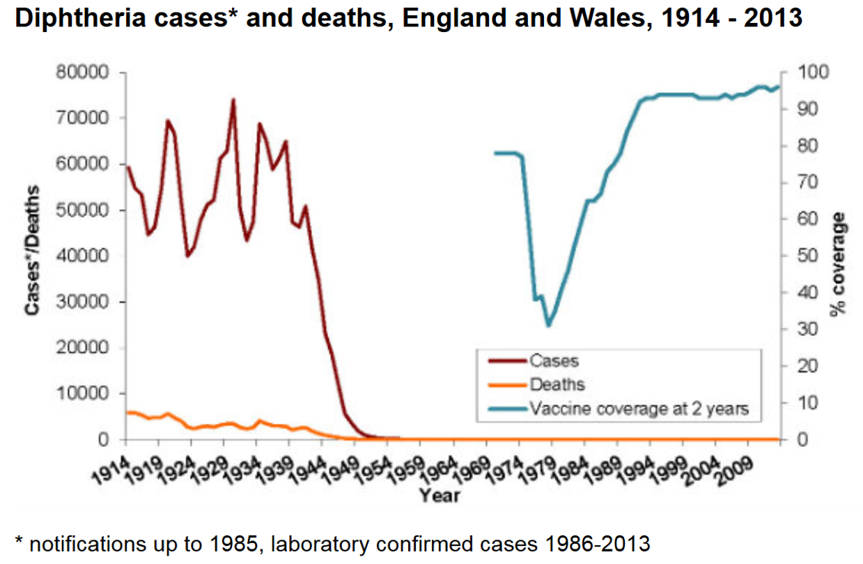 Diphtheria vaccine knowledge source public health england ccuart Image collections