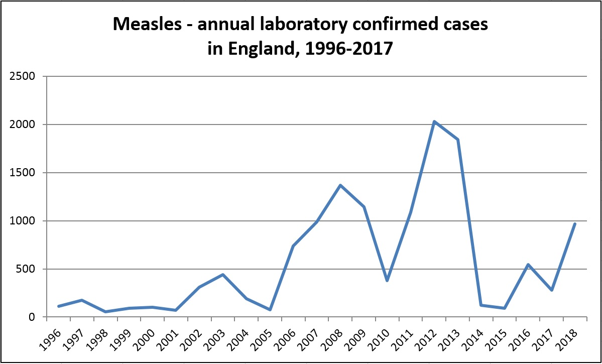 Measles | Vaccine Knowledge