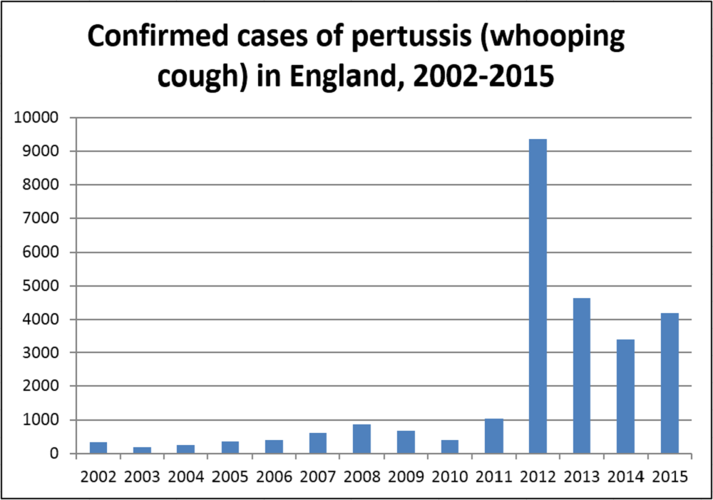 How do you prevent long-term damage for Pertussis?