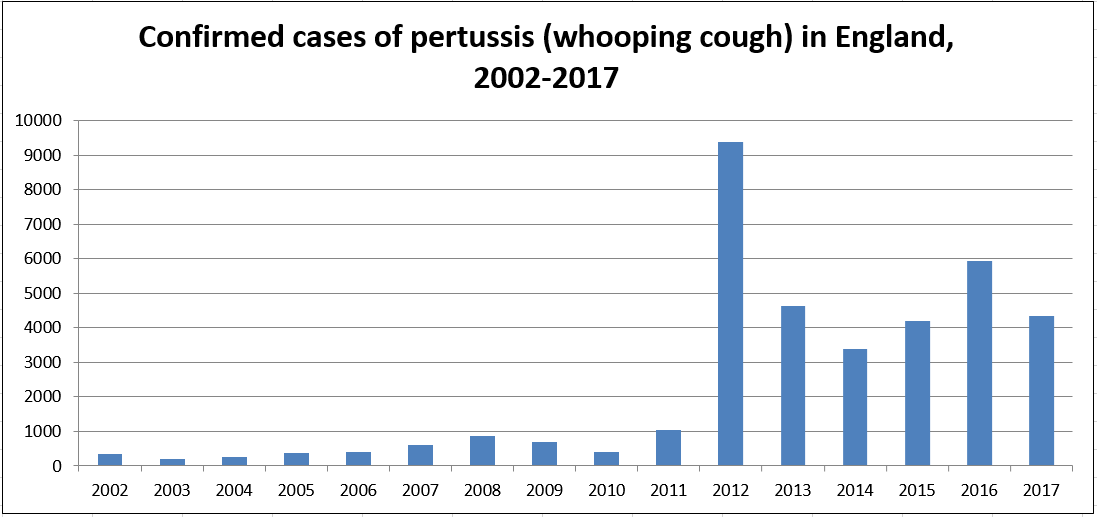 Pertussis Whooping Cough Vaccine Knowledge